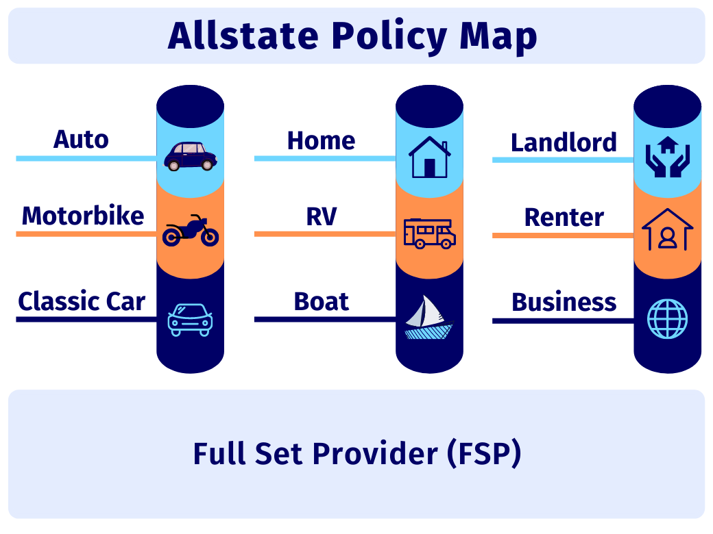 Allstate Insurance Coverage Options