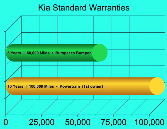 Kia Warranty 3D Bar Graph