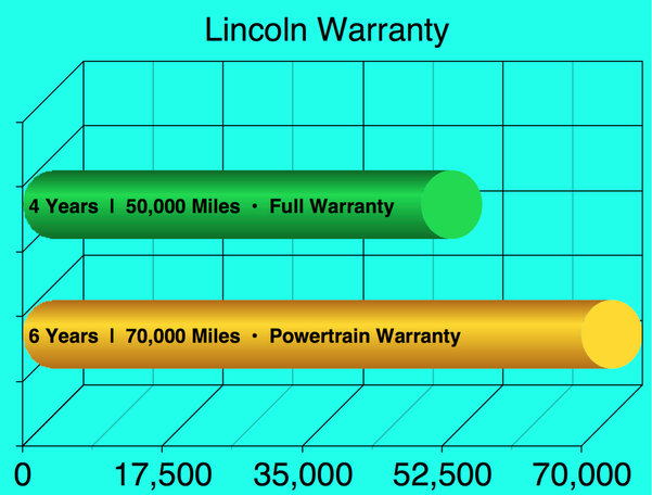 Lincoln Factory Warranty Bar Graph
