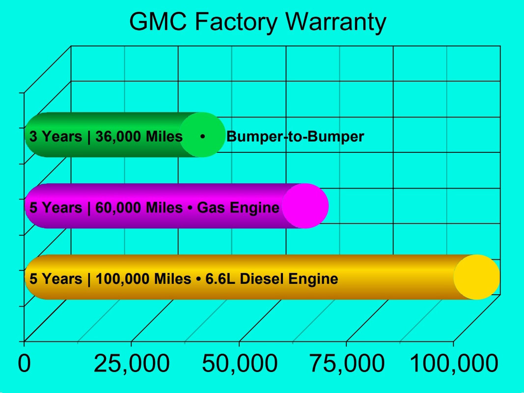 GMC Factory Warranty 3D Bar Graph